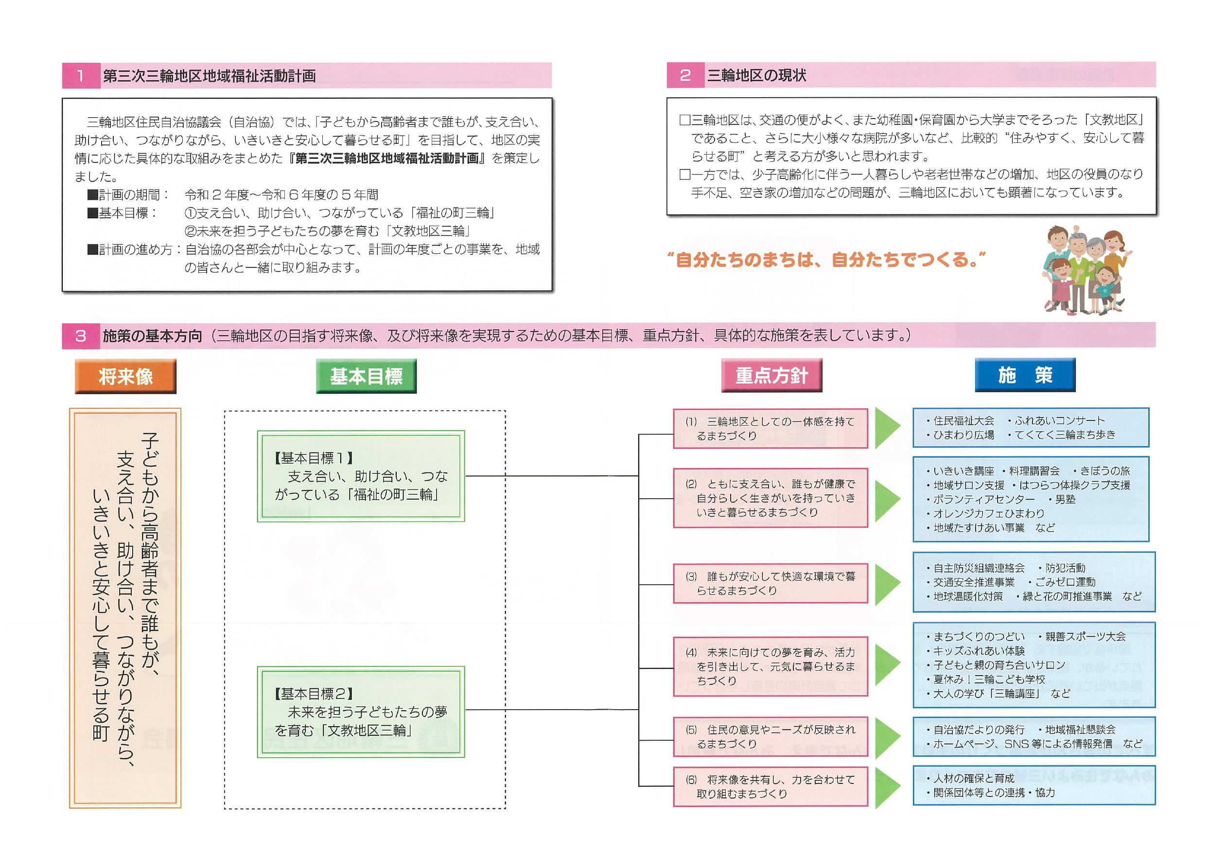 地域福祉活動計画の概要図